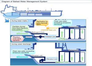 Ballast Water Diagram