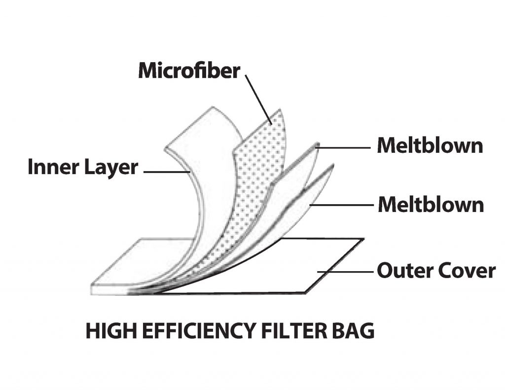High Efficiency Filter Bag Media
