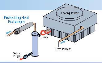 Cooling Tower Separator
