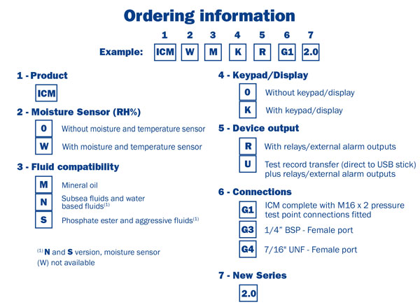 ICM2-ordering