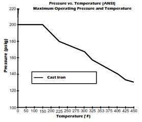 105 CI Pressure V Temperature