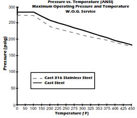 105 CS SS Pressure V Temperature