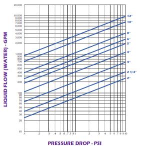 105 CS SS_Pressure Drop