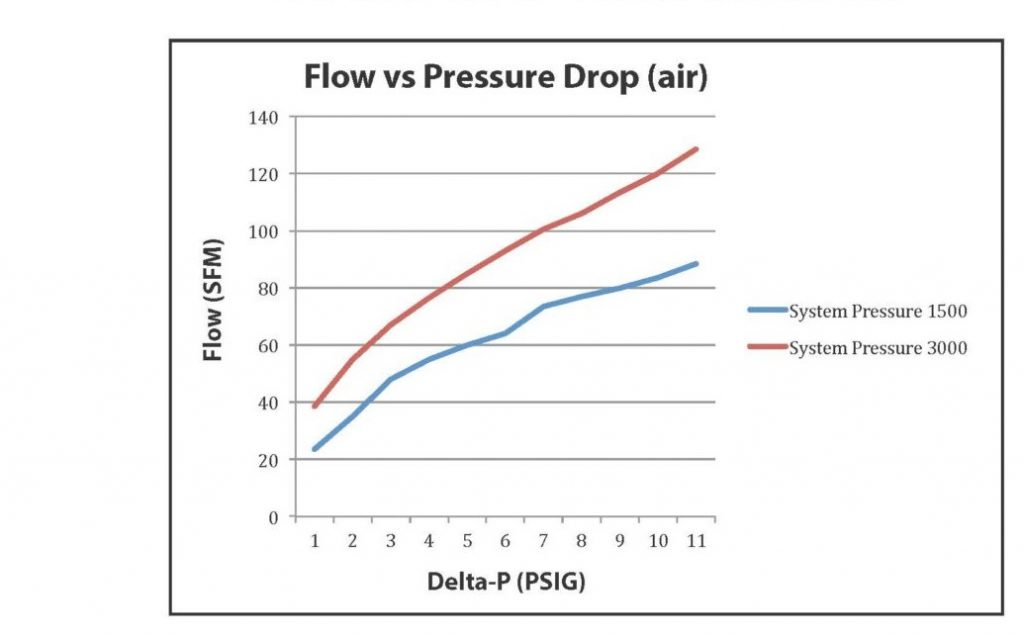 25 Series Pressure Drop